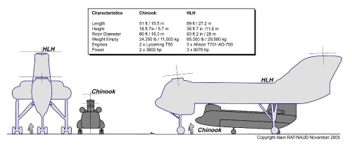 3-view layout of the planned Boeing Vertol CH-62 Heavy Lift Helicopter (HLH) for the U.S. Army, compared to the Chinook. Drawing is copyright Alain Ratinaud, from Vertiflite, Winter 2005, CC-SA-BY3.0.