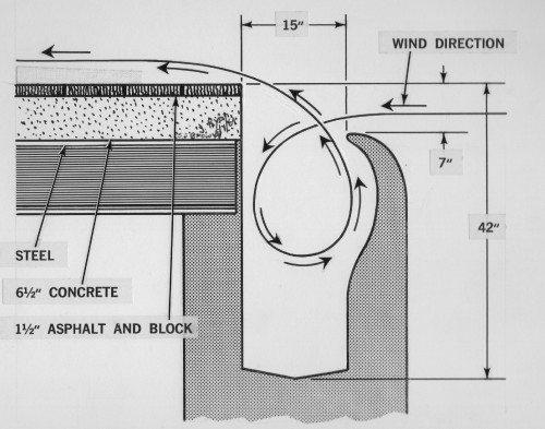 Figure 5 on page 7, from Vertiflite (AHS Newsletter) Apr 1964.
